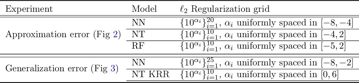 Figure 2 for When Do Neural Networks Outperform Kernel Methods?