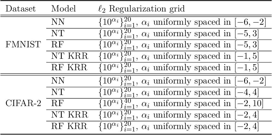 Figure 4 for When Do Neural Networks Outperform Kernel Methods?