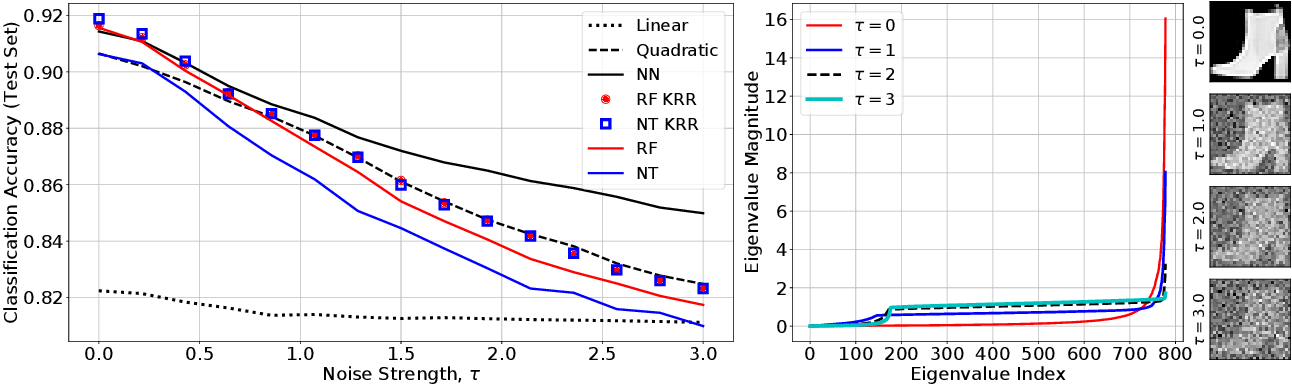 Figure 1 for When Do Neural Networks Outperform Kernel Methods?
