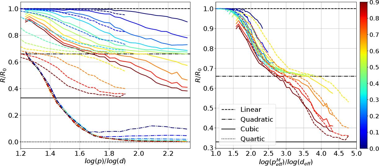 Figure 3 for When Do Neural Networks Outperform Kernel Methods?