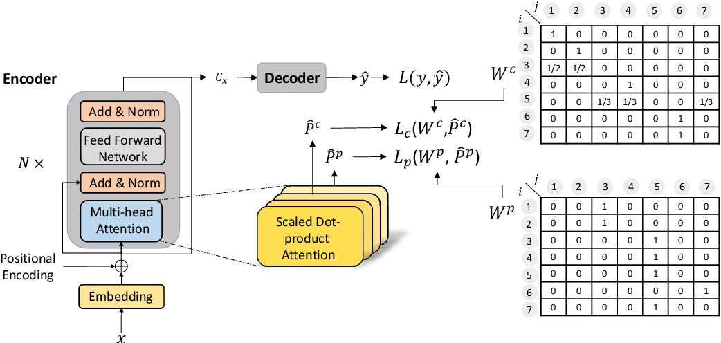 Figure 3 for Source Dependency-Aware Transformer with Supervised Self-Attention
