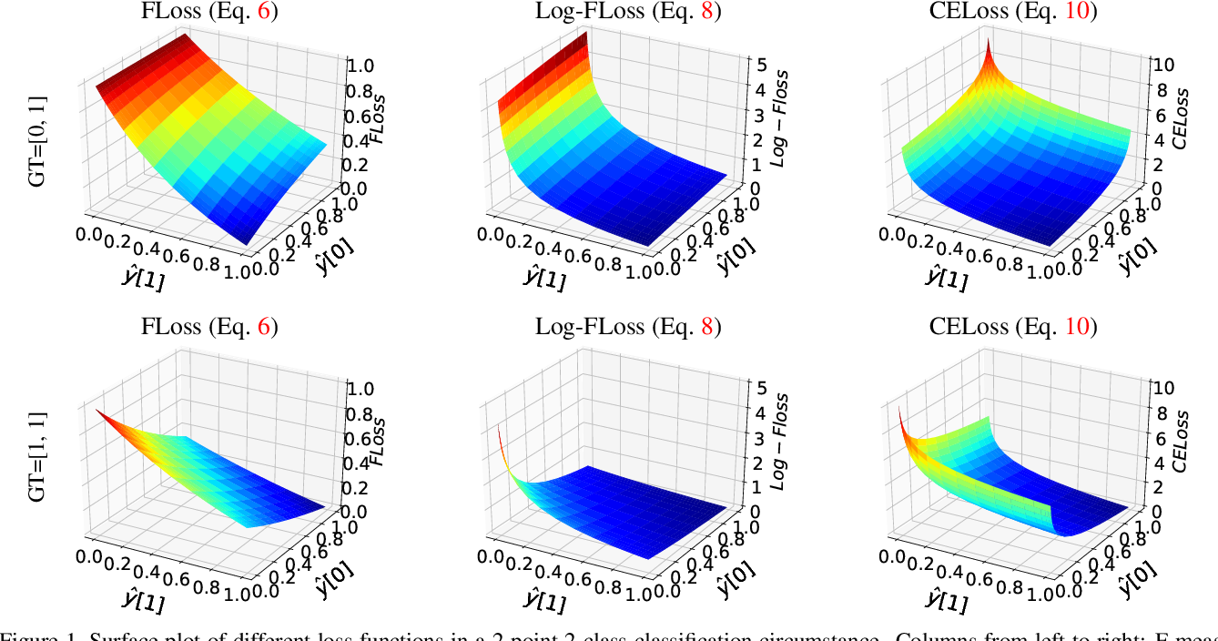 Figure 1 for Optimizing the F-measure for Threshold-free Salient Object Detection