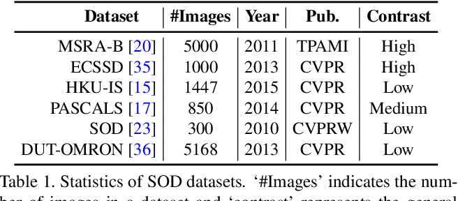 Figure 2 for Optimizing the F-measure for Threshold-free Salient Object Detection