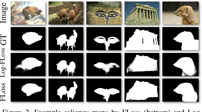 Figure 4 for Optimizing the F-measure for Threshold-free Salient Object Detection