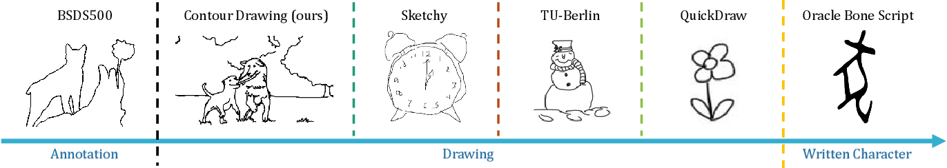 Figure 4 for Photo-Sketching: Inferring Contour Drawings from Images