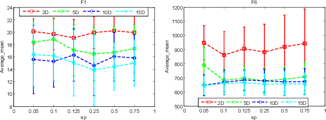 Figure 2 for Incremental Data-driven Optimization of Complex Systems in Nonstationary Environments
