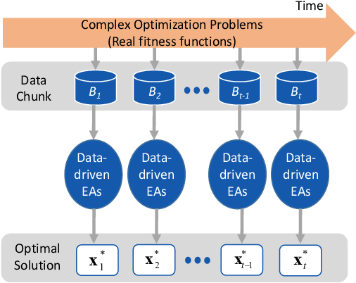 Figure 1 for Incremental Data-driven Optimization of Complex Systems in Nonstationary Environments