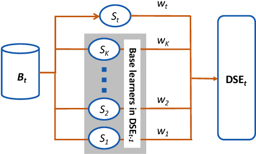 Figure 3 for Incremental Data-driven Optimization of Complex Systems in Nonstationary Environments
