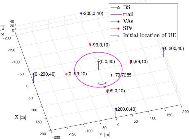 Figure 2 for A Computationally Efficient EK-PMBM Filter for Bistatic mmWave Radio SLAM