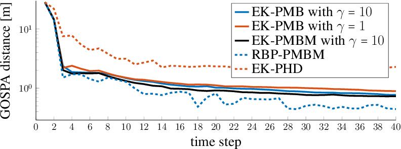 Figure 3 for A Computationally Efficient EK-PMBM Filter for Bistatic mmWave Radio SLAM