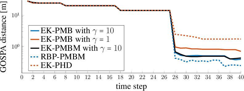 Figure 4 for A Computationally Efficient EK-PMBM Filter for Bistatic mmWave Radio SLAM