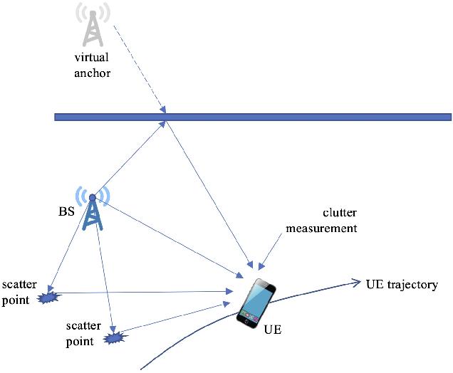 Figure 1 for A Computationally Efficient EK-PMBM Filter for Bistatic mmWave Radio SLAM