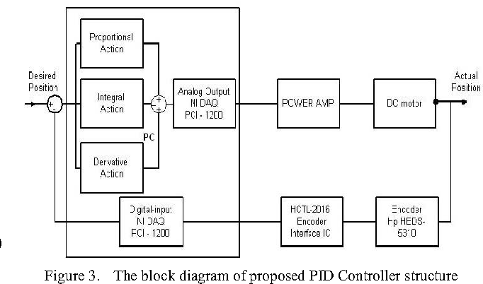 Figure 3 from Real -time DC motor position control by ( FPID