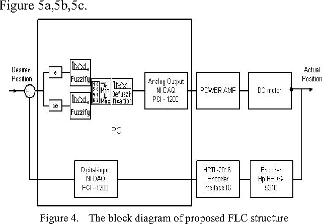 Figure 4 From Real Time Dc Motor Position Control By Fpid