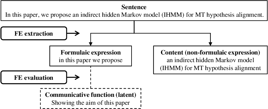 Figure 1 for Extraction and Evaluation of Formulaic Expressions Used in Scholarly Papers