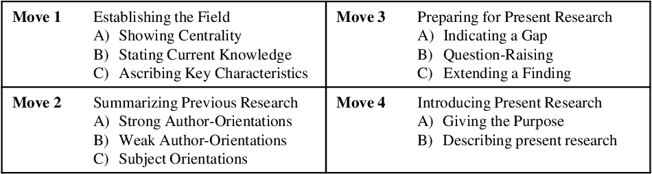 Figure 4 for Extraction and Evaluation of Formulaic Expressions Used in Scholarly Papers
