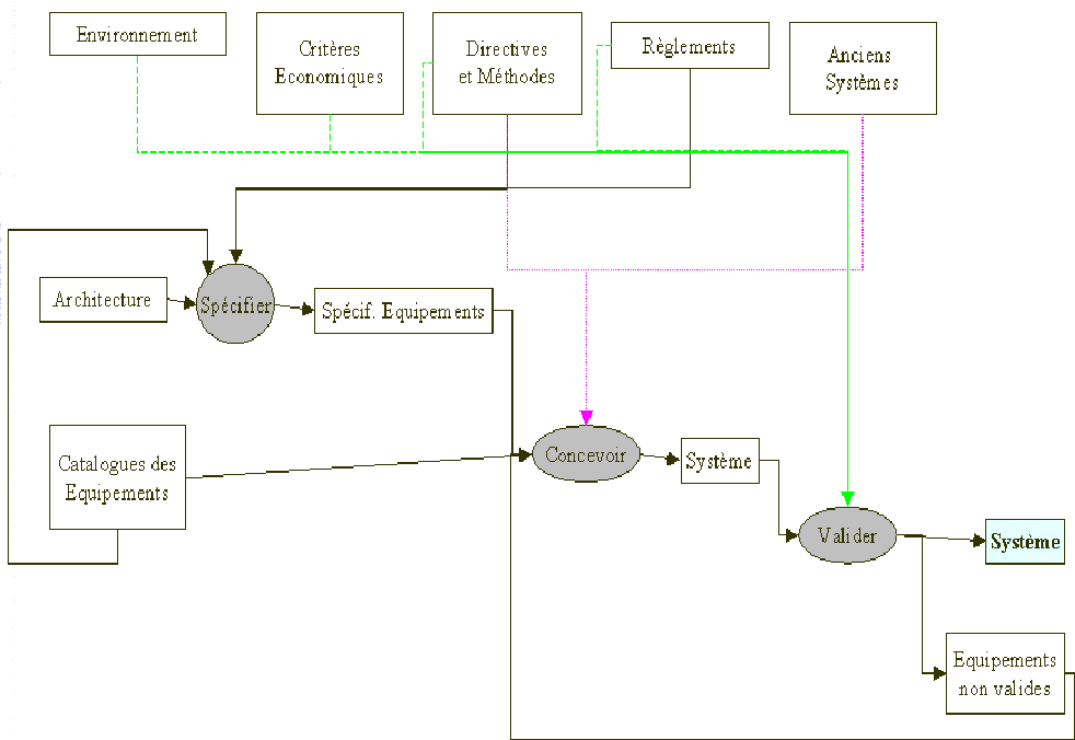 Figure 4 From Définition Dun Modèle De Mémoire De Projet Semantic