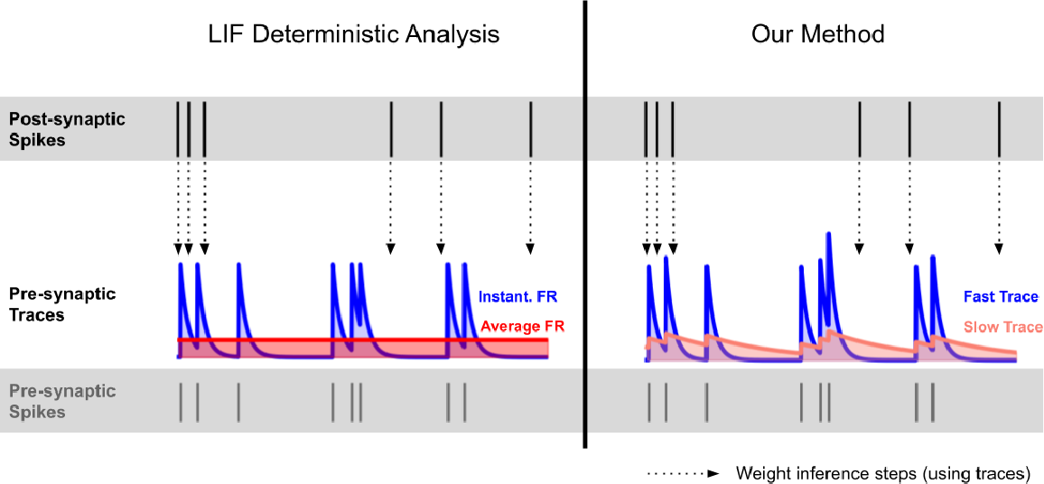 Figure 2 for Spike-Timing-Dependent Inference of Synaptic Weights