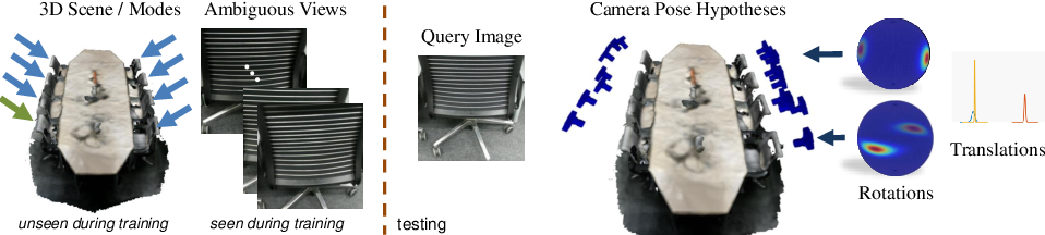 Figure 1 for 6D Camera Relocalization in Ambiguous Scenes via Continuous Multimodal Inference