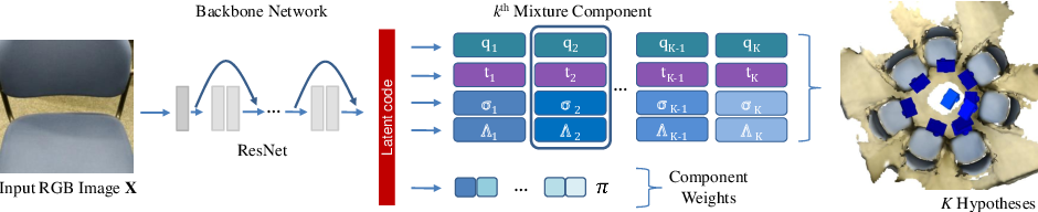 Figure 3 for 6D Camera Relocalization in Ambiguous Scenes via Continuous Multimodal Inference