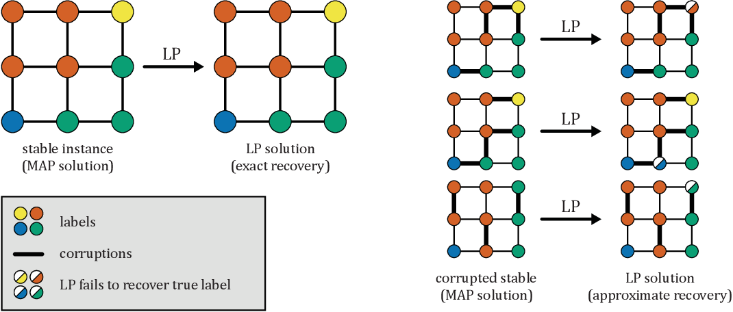 Figure 1 for Beyond Perturbation Stability: LP Recovery Guarantees for MAP Inference on Noisy Stable Instances