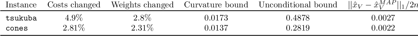 Figure 4 for Beyond Perturbation Stability: LP Recovery Guarantees for MAP Inference on Noisy Stable Instances