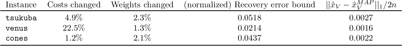 Figure 2 for Beyond Perturbation Stability: LP Recovery Guarantees for MAP Inference on Noisy Stable Instances