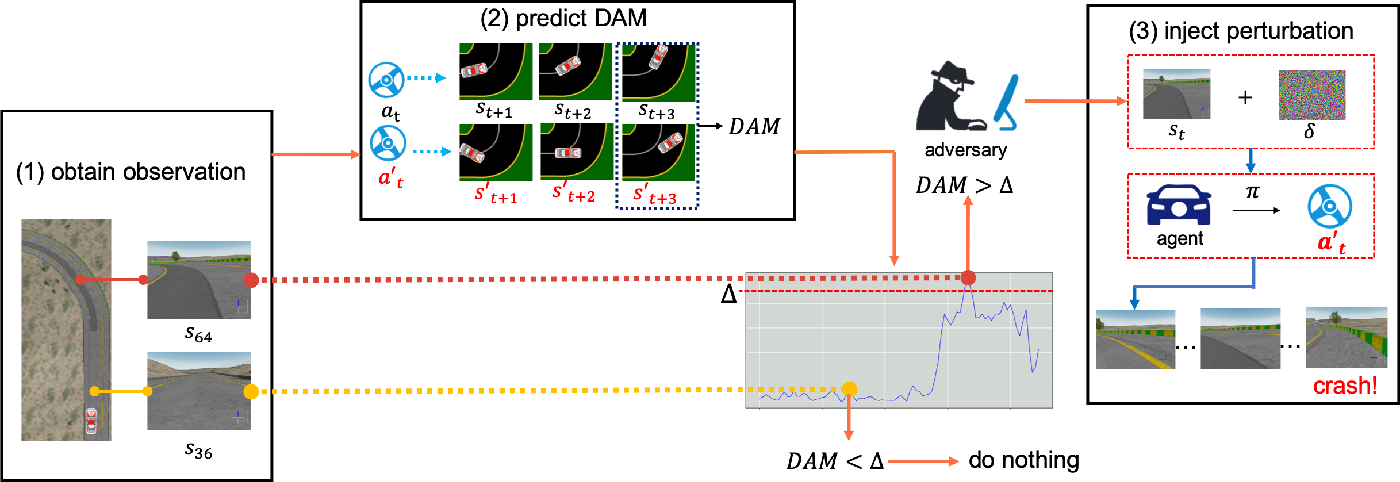 Figure 1 for Stealthy and Efficient Adversarial Attacks against Deep Reinforcement Learning