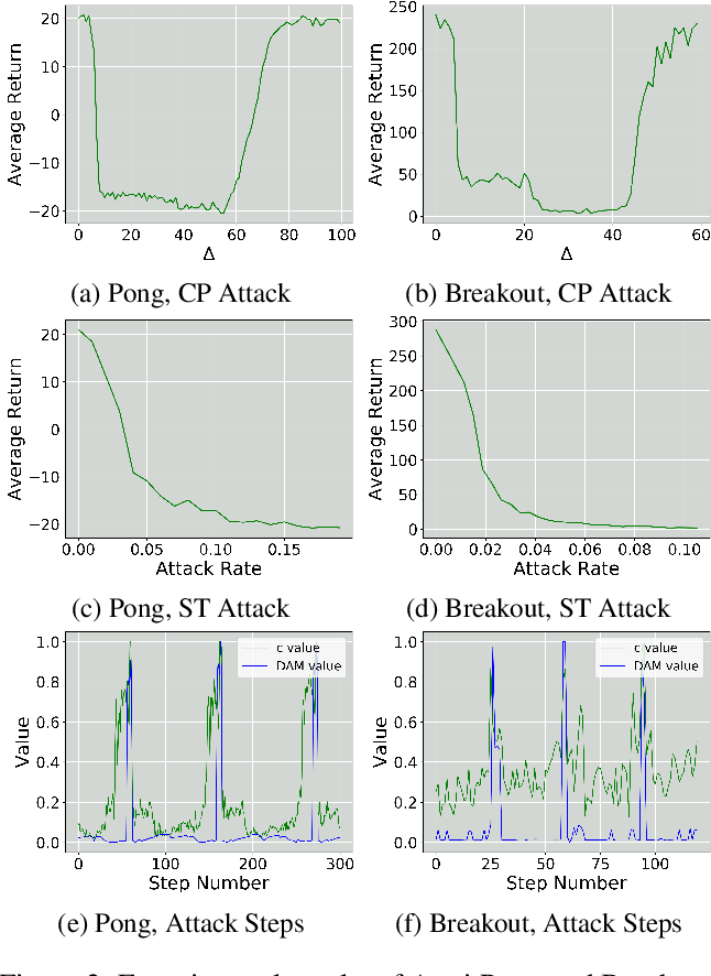 Figure 2 for Stealthy and Efficient Adversarial Attacks against Deep Reinforcement Learning