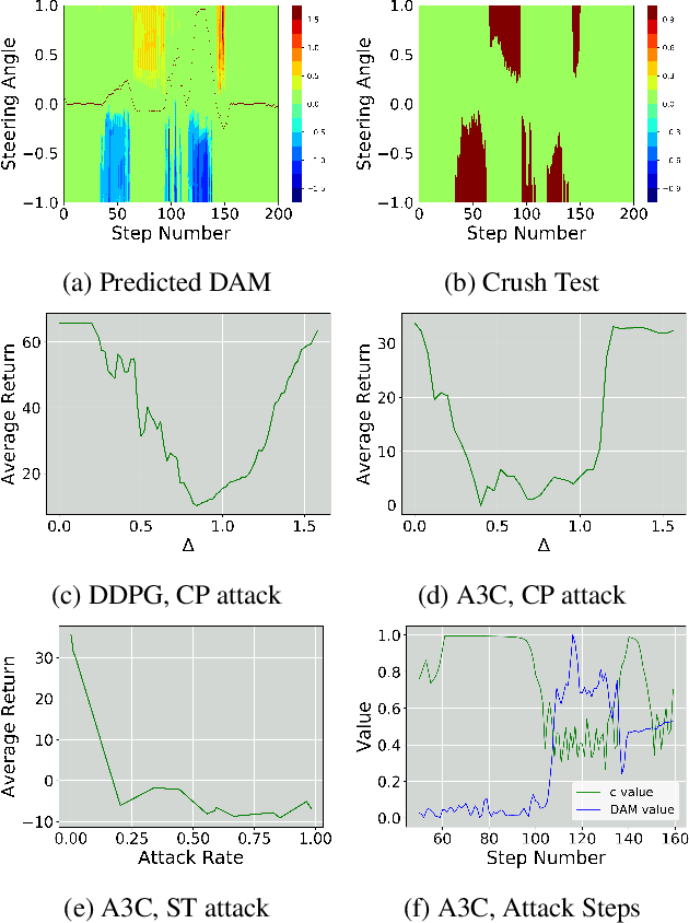 Figure 3 for Stealthy and Efficient Adversarial Attacks against Deep Reinforcement Learning