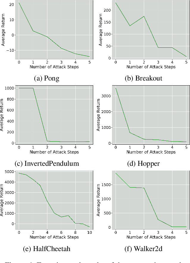 Figure 4 for Stealthy and Efficient Adversarial Attacks against Deep Reinforcement Learning