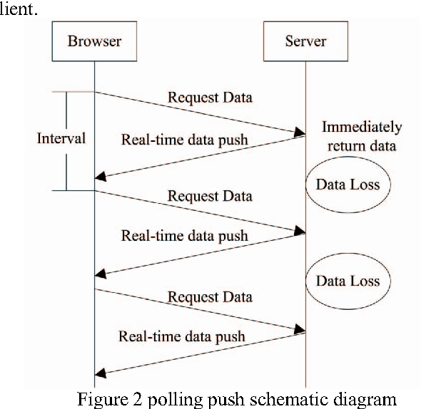 Research and development of real-time monitoring system