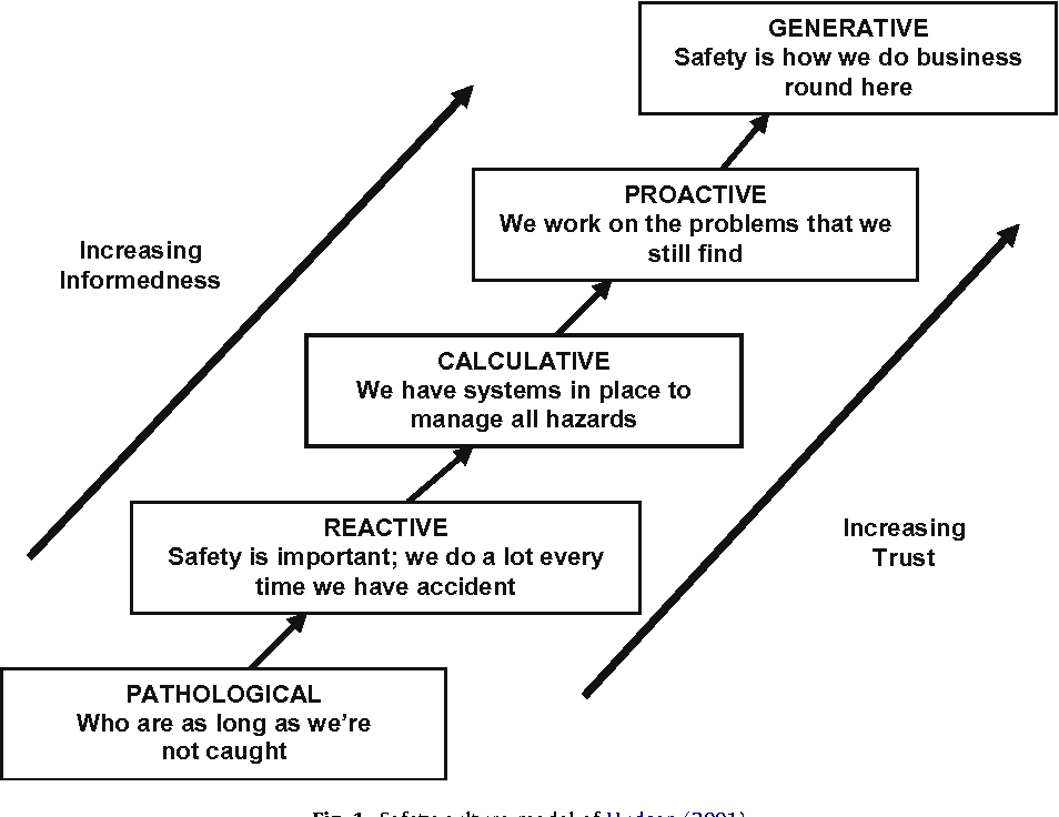 Figure 1 from A safety culture maturity model for petrochemical