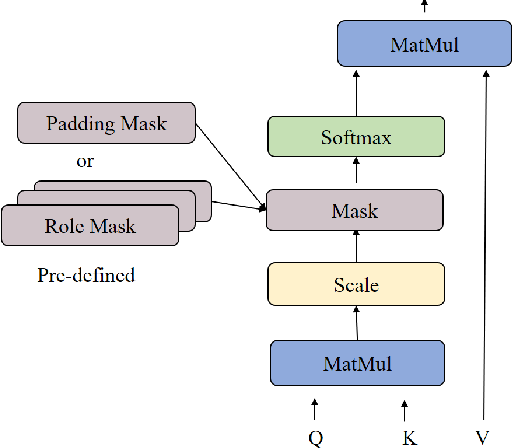 Figure 1 for Multi-Head Self-Attention with Role-Guided Masks