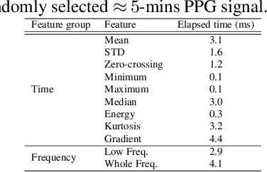 Figure 2 for Severity Detection Tool for Patients with Infectious Disease