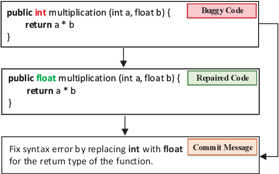 Figure 1 for Jointly Learning to Repair Code and Generate Commit Message