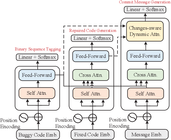 Figure 3 for Jointly Learning to Repair Code and Generate Commit Message