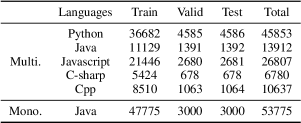 Figure 2 for Jointly Learning to Repair Code and Generate Commit Message