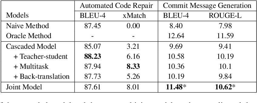 Figure 4 for Jointly Learning to Repair Code and Generate Commit Message