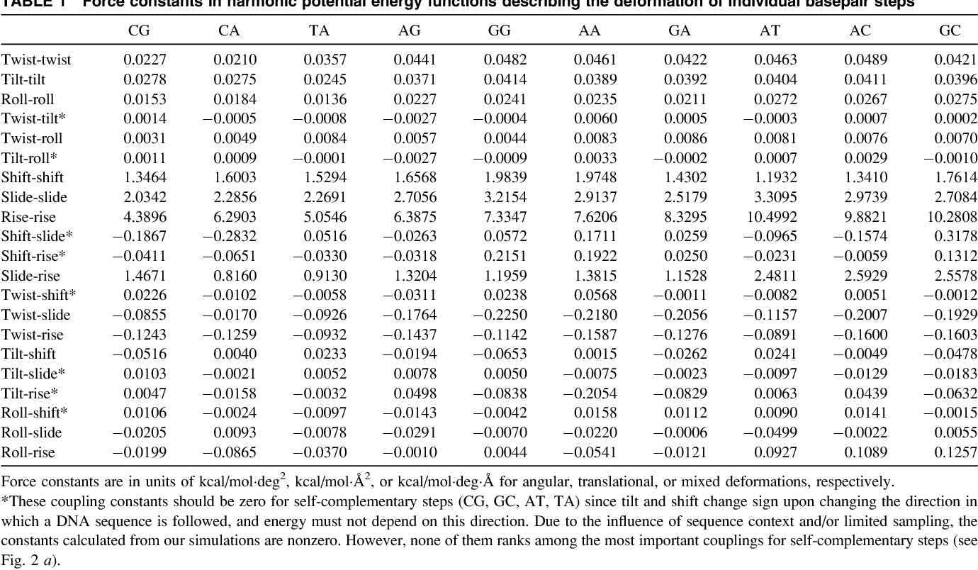 Table 1 from DNA basepair step deformability inferred from