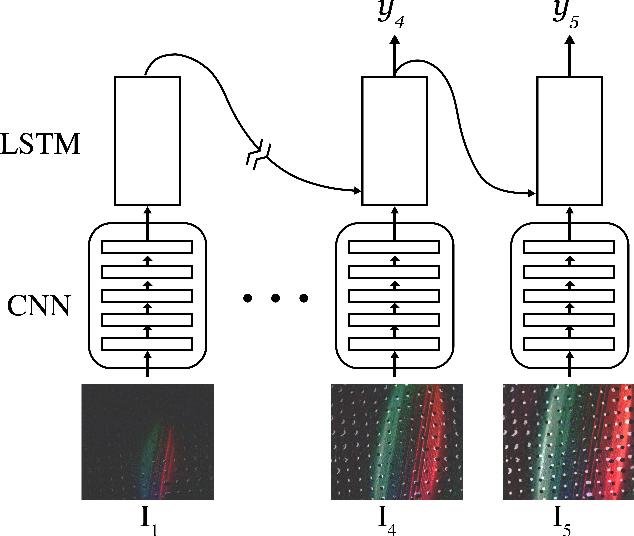 Figure 3 for Shape-independent Hardness Estimation Using Deep Learning and a GelSight Tactile Sensor