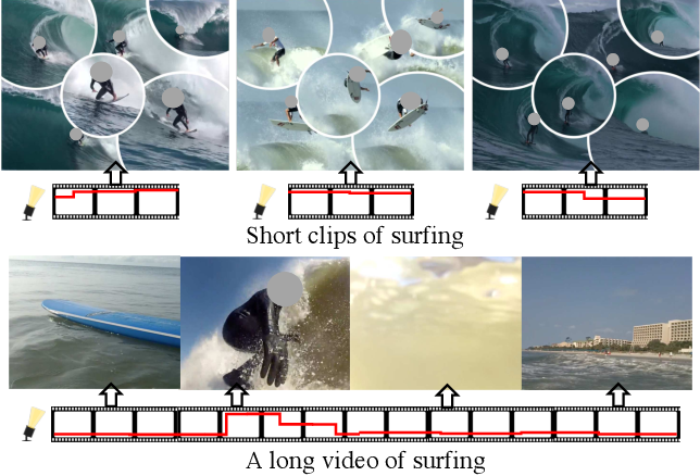 Figure 1 for Less is More: Learning Highlight Detection from Video Duration