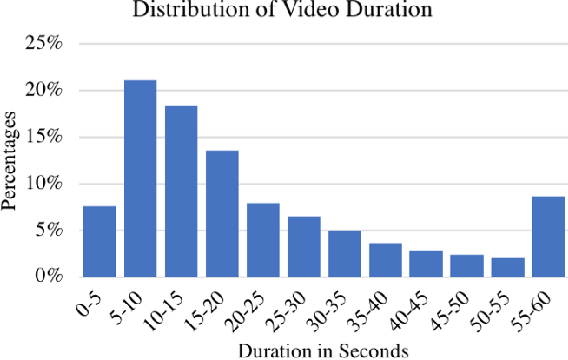 Figure 3 for Less is More: Learning Highlight Detection from Video Duration