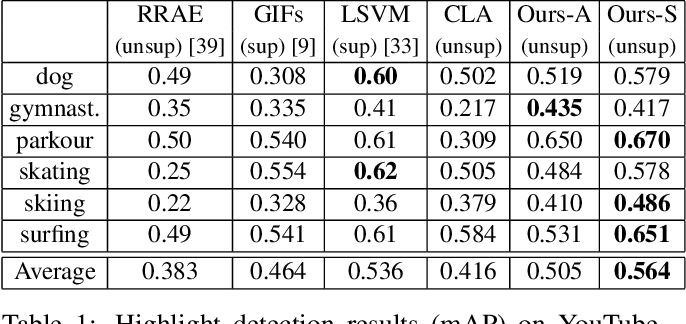 Figure 2 for Less is More: Learning Highlight Detection from Video Duration