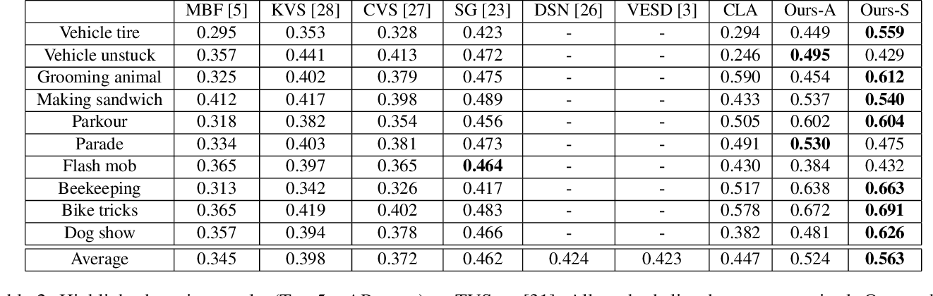 Figure 4 for Less is More: Learning Highlight Detection from Video Duration
