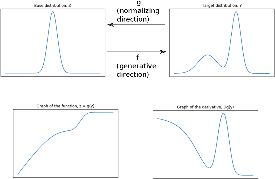 Figure 1 for Normalizing Flows: Introduction and Ideas