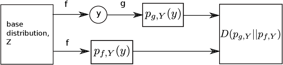 Figure 3 for Normalizing Flows: Introduction and Ideas