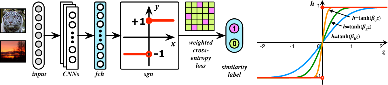 Figure 1 for HashNet: Deep Learning to Hash by Continuation