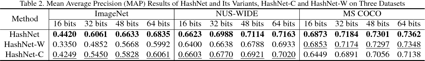 Figure 4 for HashNet: Deep Learning to Hash by Continuation