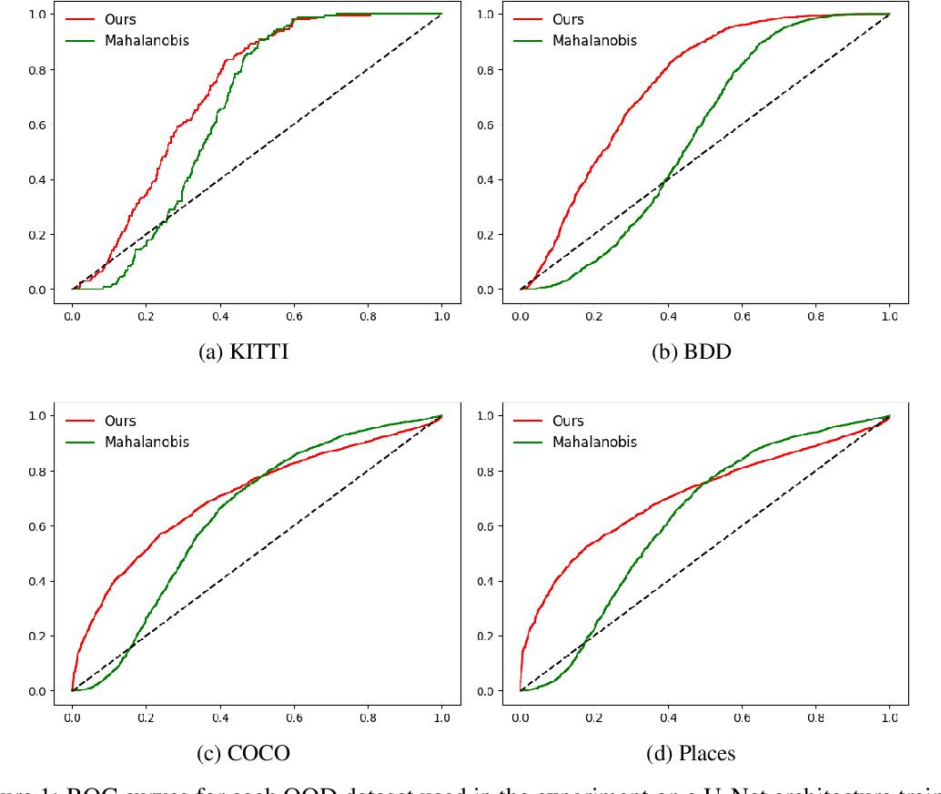 Figure 2 for Unsupervised out-of-distribution detection using kernel density estimation